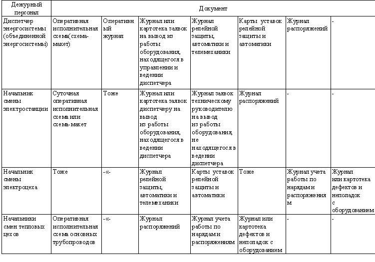 Карта уставок релейной защиты образец