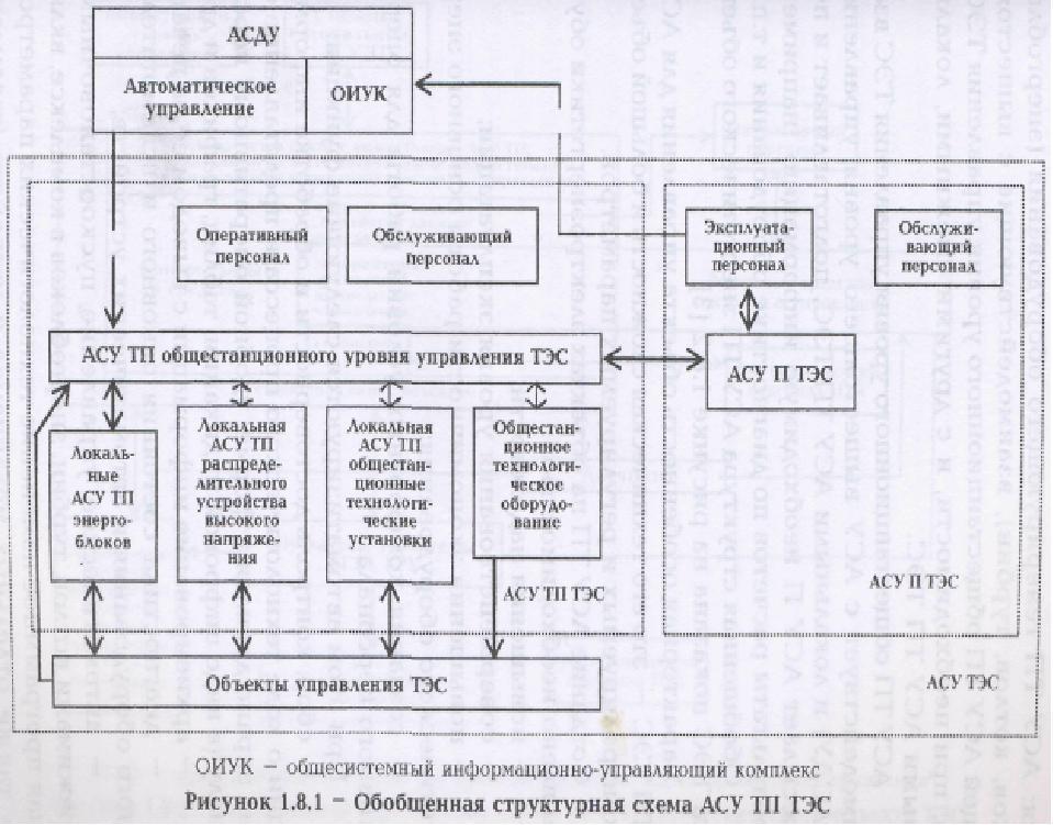 Основными системами управления