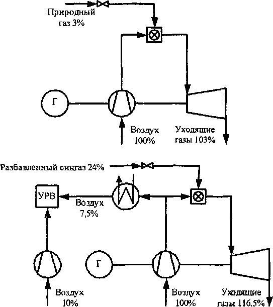 Схема ГТУ