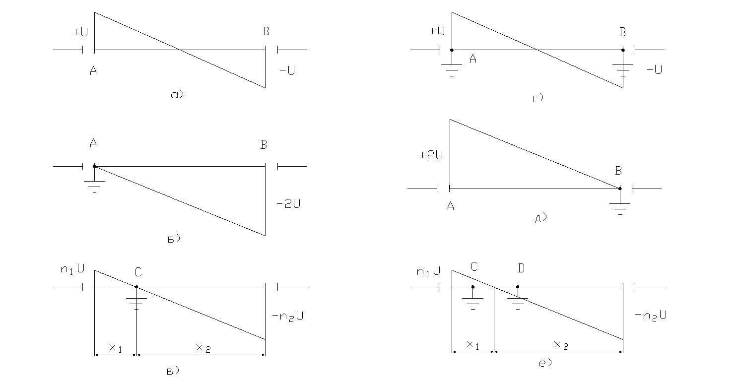 Diagramma raspredeleniya elektromagnitnoi sostavlyayuschei navedennogo napryajeniya na otklyuchennoi VL