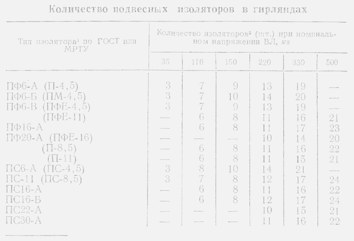 Инструкция По Выбору Изоляции Электроустановок Рд 34.51.101-90