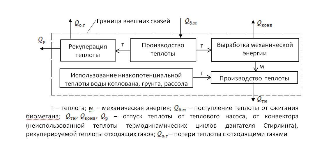 Расчетная схема внешних и