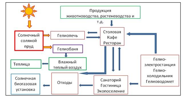 в интегрированный комплекс